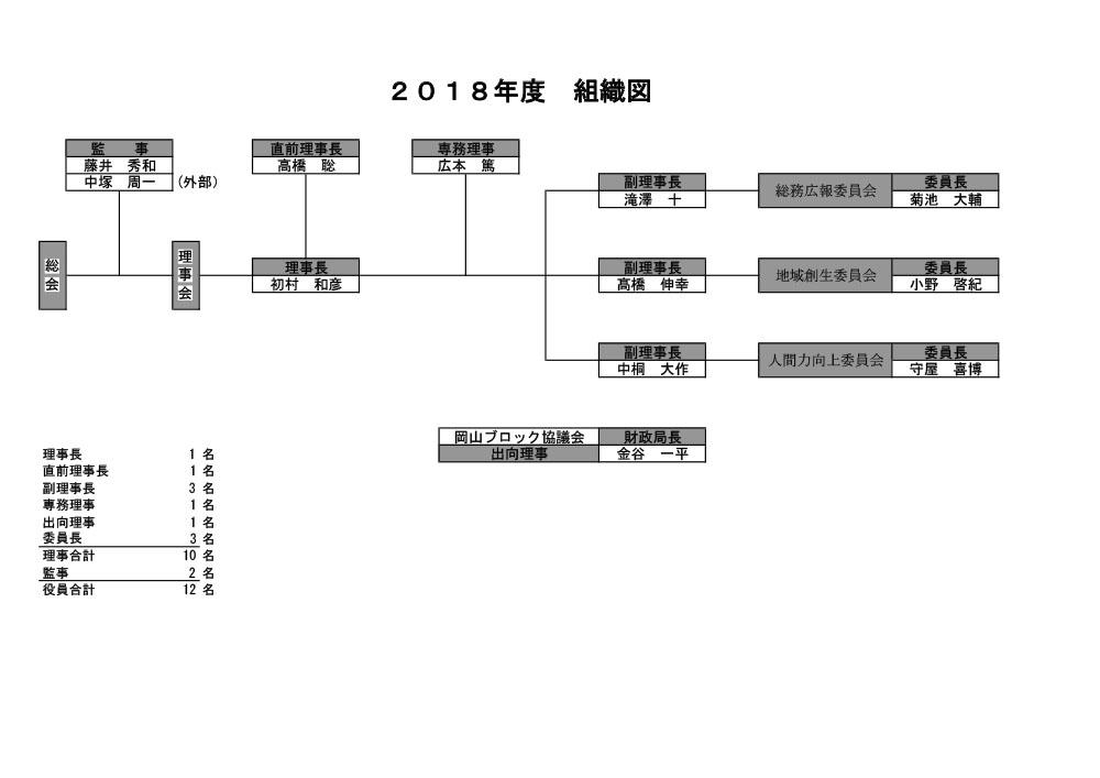 soshikizu2018